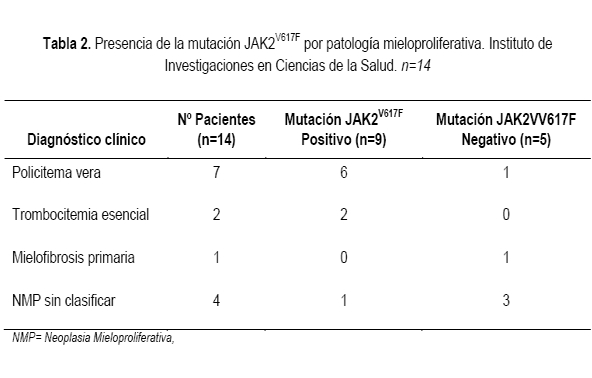 Jak2v617f Mutation Detection In Patients With Clinical