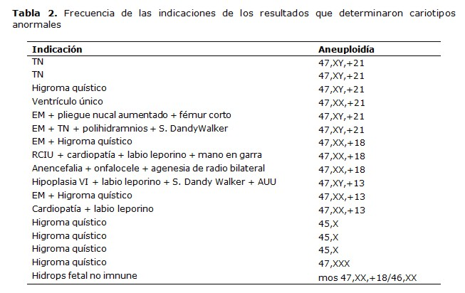Analysis of results of genetic amniocentesis in a private center