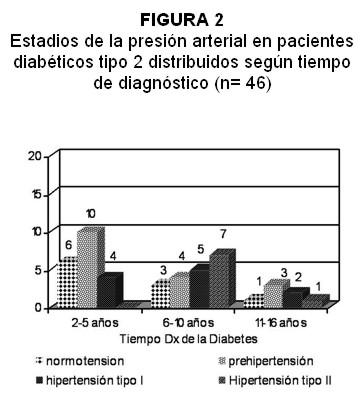 Síntomas de alta presión arterial Qué error