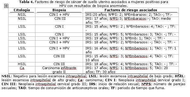papilloma virus biopsia)