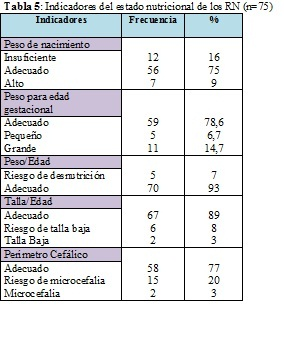 Nutritional status of pregnant women in the last month of for Medidas antropometricas pdf
