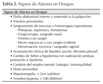 Dengue. A guide to clinical management