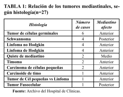 Clinical and pathological characteristics of tumors of the ...