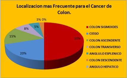 cancer de colon ubicacion mas frecuente papilomul cade ce trebuie făcut