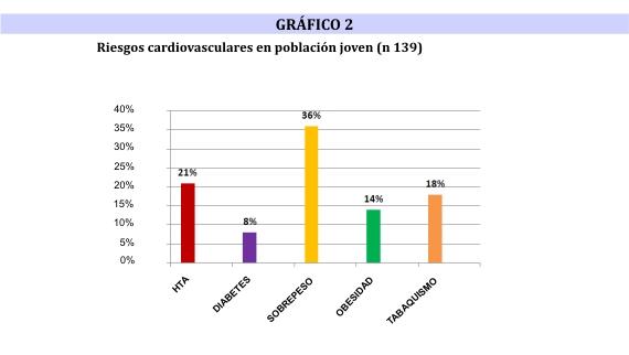 2641aa90a Los factores de riesgo cardiovascular más frecuentes fueron el sobrepeso